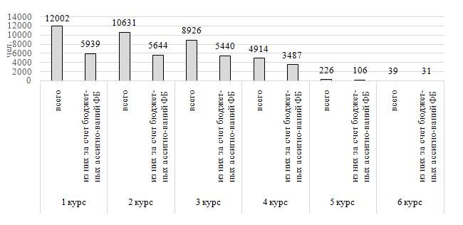 word image 375 Разработка методики анализа деятельности образовательных организаций, подведомственных Минсельхозу России, и прогноз развития аграрного образования