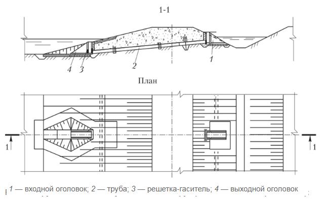 word image 507 Разработка конструкций и экспериментальное исследование гидравлических параметров (гидравлический расчет) трубчатых водопропускных гидротехнических сооружений для автоматизации водоподачи на каналах гидромелиоративных систем.