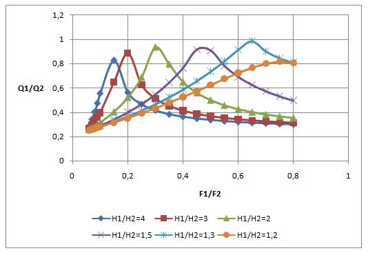 word image 560 Разработка конструкций и экспериментальное исследование гидравлических параметров (гидравлический расчет) трубчатых водопропускных гидротехнических сооружений для автоматизации водоподачи на каналах гидромелиоративных систем.