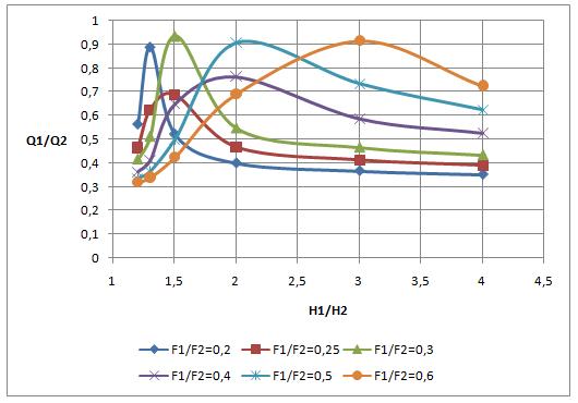 word image 561 Разработка конструкций и экспериментальное исследование гидравлических параметров (гидравлический расчет) трубчатых водопропускных гидротехнических сооружений для автоматизации водоподачи на каналах гидромелиоративных систем.