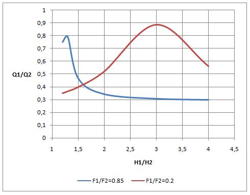 word image 563 Разработка конструкций и экспериментальное исследование гидравлических параметров (гидравлический расчет) трубчатых водопропускных гидротехнических сооружений для автоматизации водоподачи на каналах гидромелиоративных систем.