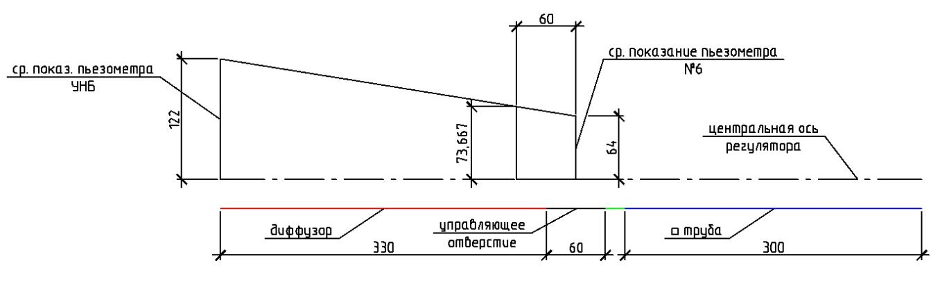 word image 565 Разработка конструкций и экспериментальное исследование гидравлических параметров (гидравлический расчет) трубчатых водопропускных гидротехнических сооружений для автоматизации водоподачи на каналах гидромелиоративных систем.