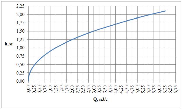 word image 575 Разработка конструкций и экспериментальное исследование гидравлических параметров (гидравлический расчет) трубчатых водопропускных гидротехнических сооружений для автоматизации водоподачи на каналах гидромелиоративных систем.
