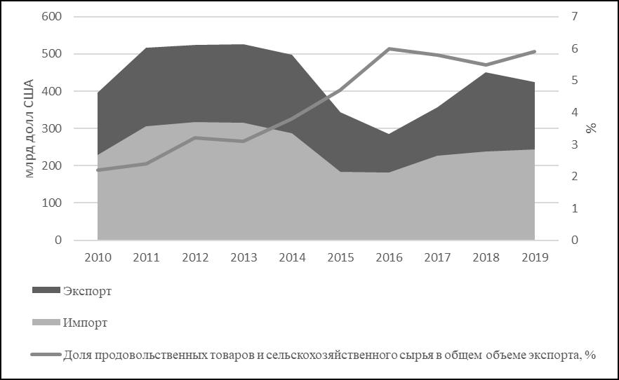 экспортный потенциал сельхозтоваропроизводителей