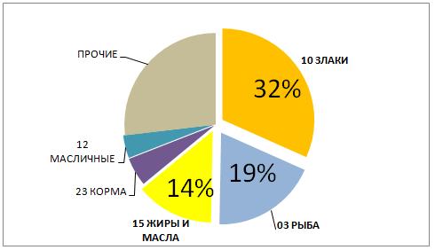 word image 577 Разработка показателей и оценка экспортного потенциала сельхозтоваропроизводителей, в том числе субъектов малого и среднего предпринимательства