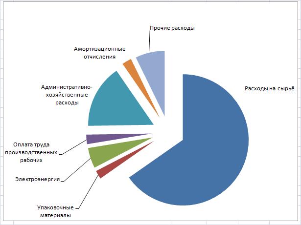 word image 595 Разработка показателей и оценка экспортного потенциала сельхозтоваропроизводителей, в том числе субъектов малого и среднего предпринимательства