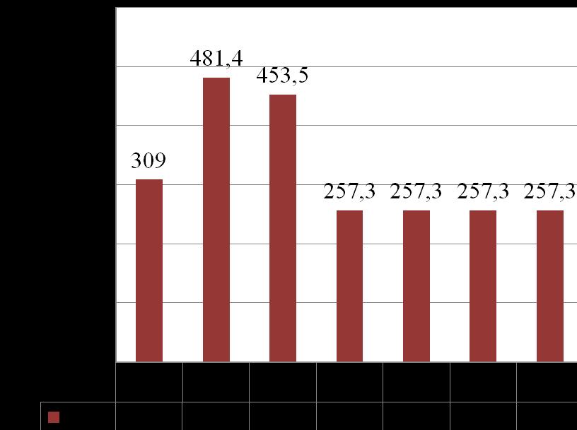 word image 660 Разработка системы управления орошением и роботизированного оросительного комплекса для высокопродуктивного ведения сельского хозяйства