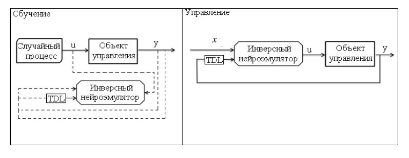 word image 682 Разработка системы управления орошением и роботизированного оросительного комплекса для высокопродуктивного ведения сельского хозяйства