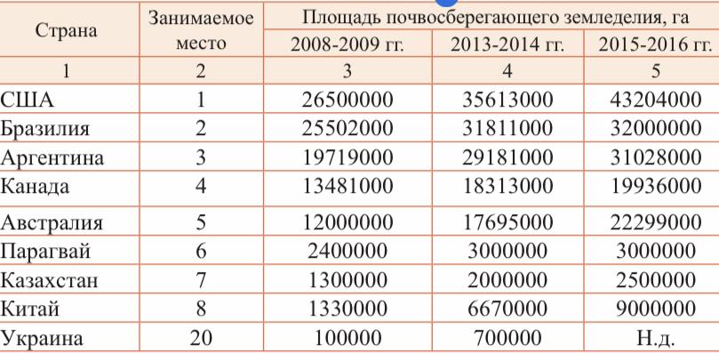 word image 74 Подбор покровных культур многолетних трав для технологии прямого посева в Центральном районе Нечерноземной зоны Российской Федерации