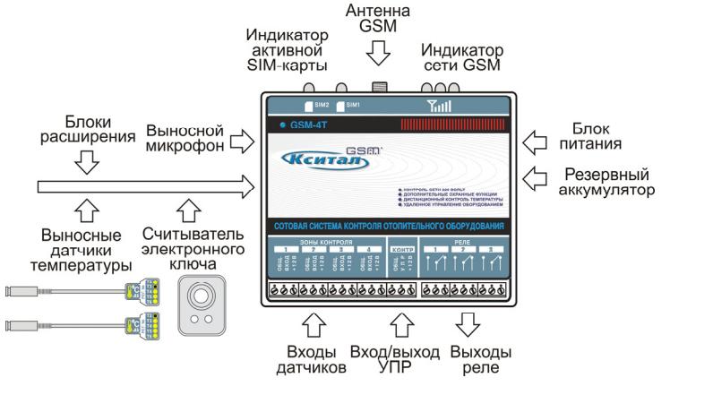 word image 760 Разработка системы управления орошением и роботизированного оросительного комплекса для высокопродуктивного ведения сельского хозяйства