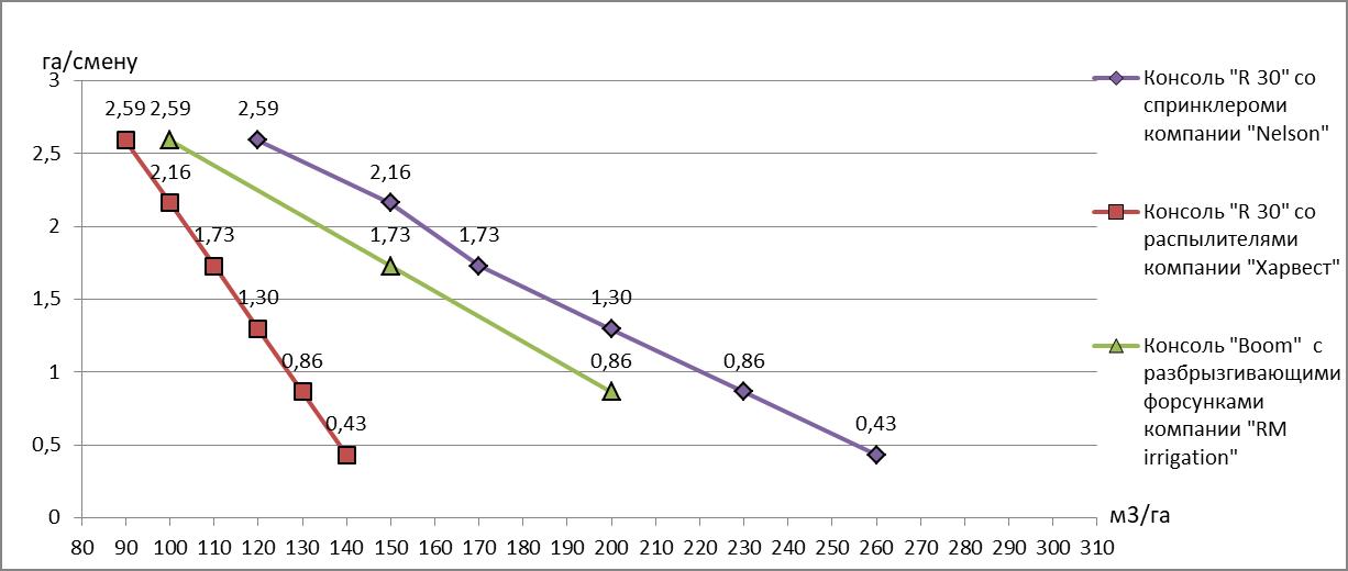 word image 838 Разработка технических средств и технологических решений, направленных на повышение эффективности оросительных систем, повышение урожайности и снижения ресурсоемкости в орошаемом земледелии