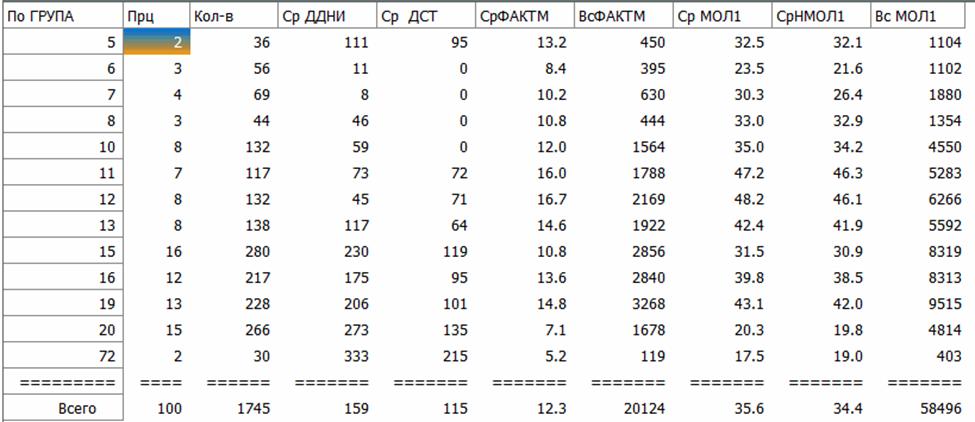 word image 888 Разработка системы адаптации данных первичного учета, генотипирования и продуктивности животных для формирования единой информационной системы оценки племенной ценности крупного рогатого скота молочного направления с перспективой использования в геномной оценке