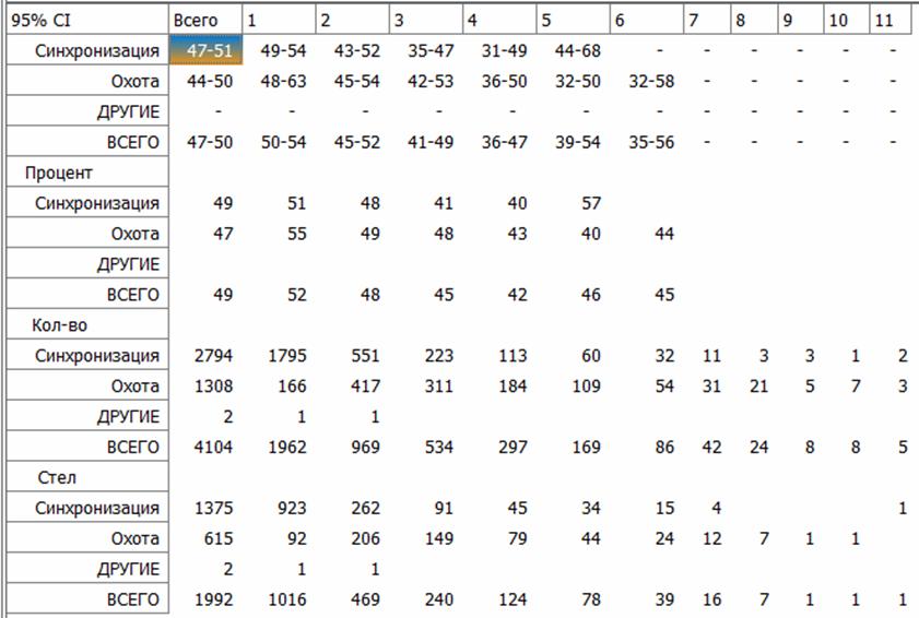 word image 891 Разработка системы адаптации данных первичного учета, генотипирования и продуктивности животных для формирования единой информационной системы оценки племенной ценности крупного рогатого скота молочного направления с перспективой использования в геномной оценке