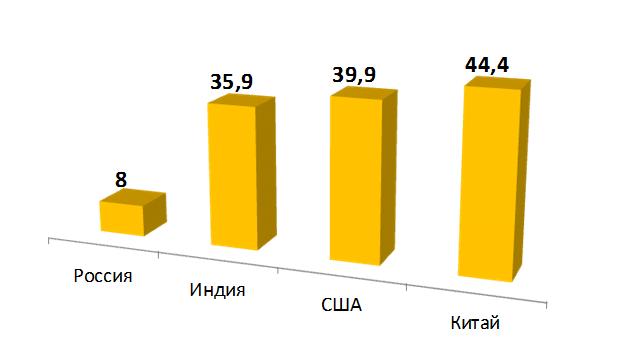 6 доля мелиор земель в России и др странах