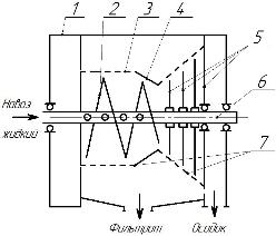 фильтрующая центрифуга (3)