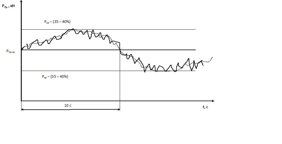 G:\СГАУ\1 ПРОЕКТы\отчет\График-кривая.png