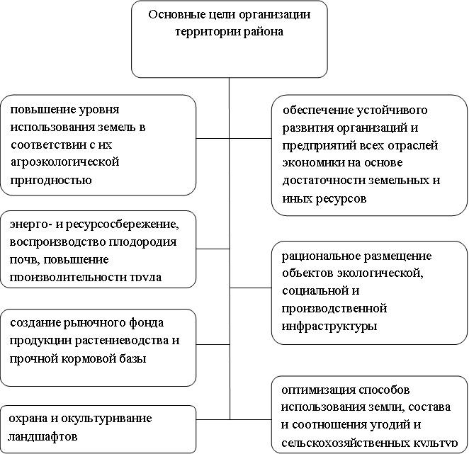 Основные цели организации территории района.jpg