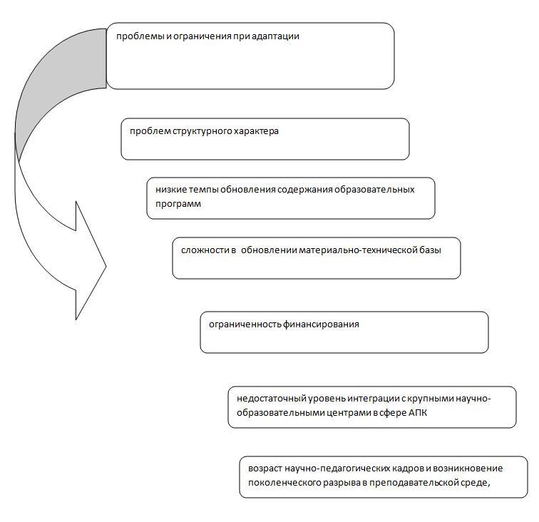 word image 106 Мониторинг и анализ образовательной деятельности образовательных организаций аграрного профиля в условиях «регуляторной гильотины»