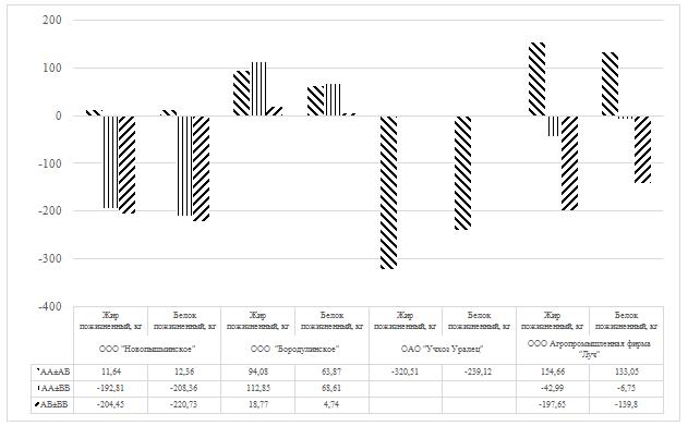 word image 11 Фенотипирование и генотипирование популяции крупного рогатого скота Свердловской области по генам ассоциированным с продуктивностью