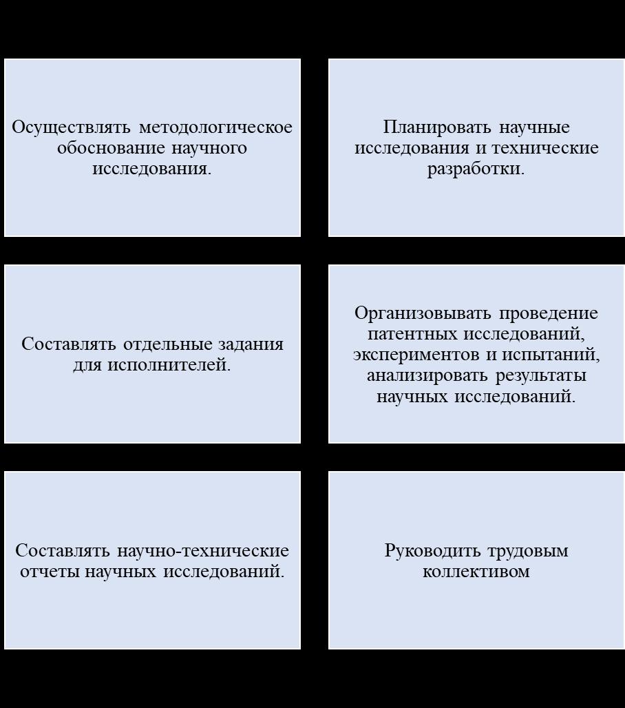 word image 113 Мониторинг и анализ образовательной деятельности образовательных организаций аграрного профиля в условиях «регуляторной гильотины»