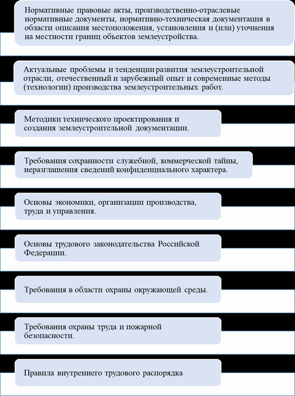 word image 114 Мониторинг и анализ образовательной деятельности образовательных организаций аграрного профиля в условиях «регуляторной гильотины»