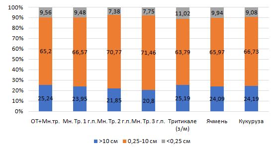 word image 1147 Разработка органических технологий производства сельскохозяйственных культур и оценка их эффективности на дерново-подзолистых почвах Нечерноземной зоны Российской Федерации