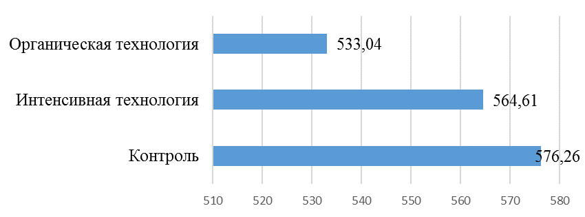 word image 1155 Разработка органических технологий производства сельскохозяйственных культур и оценка их эффективности на дерново-подзолистых почвах Нечерноземной зоны Российской Федерации