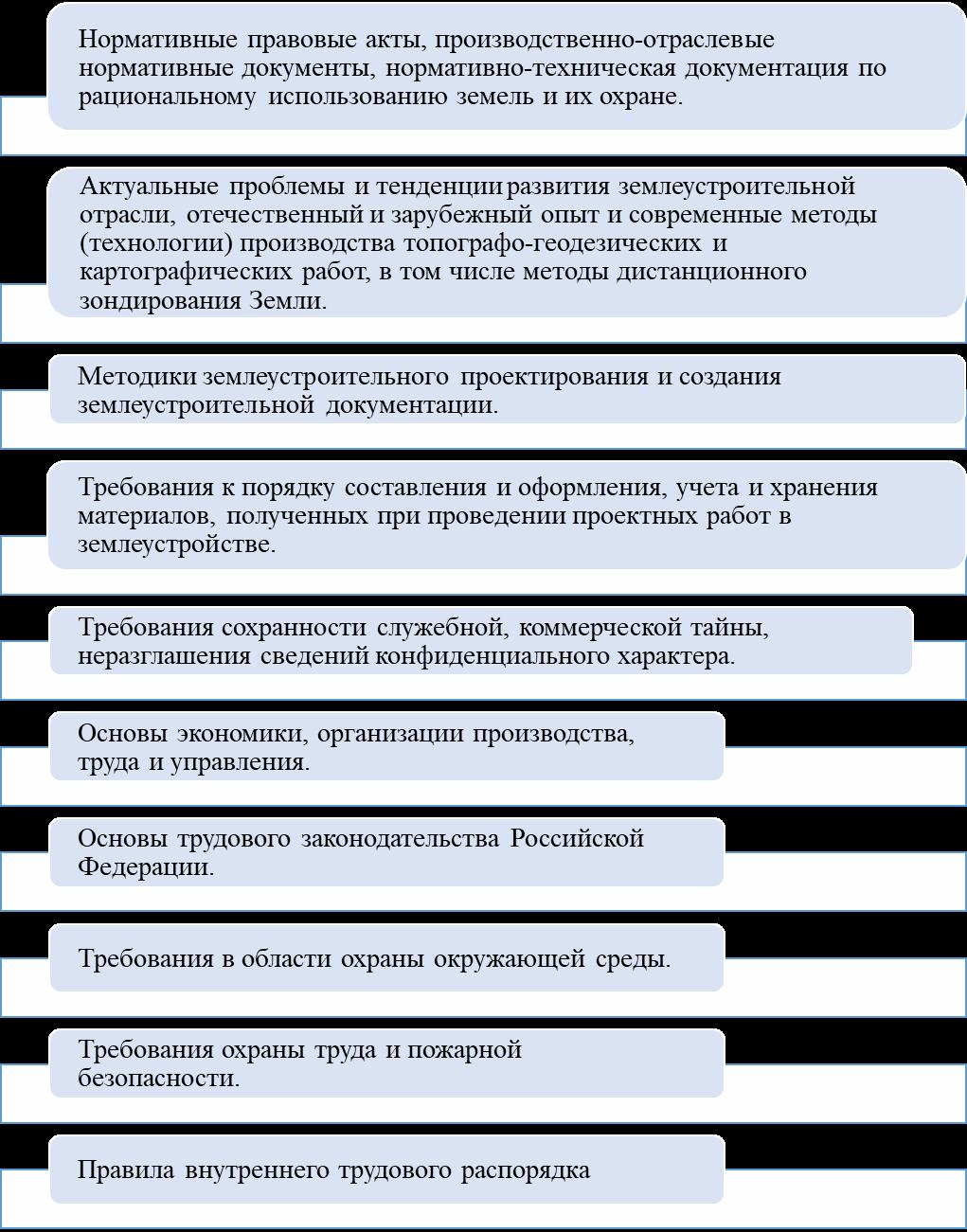 word image 116 Мониторинг и анализ образовательной деятельности образовательных организаций аграрного профиля в условиях «регуляторной гильотины»