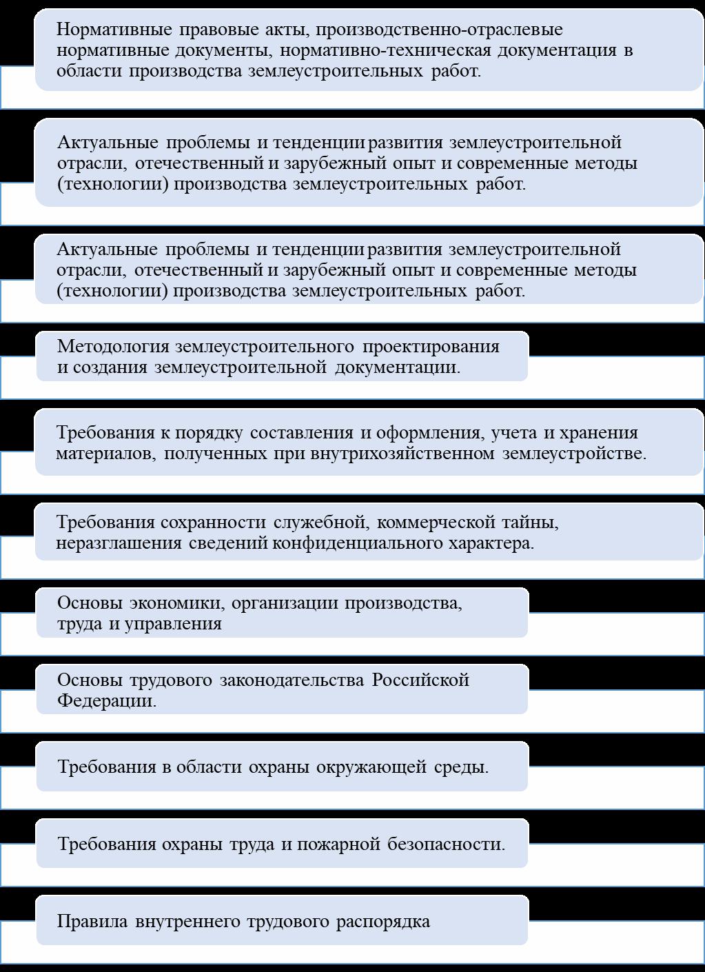 word image 117 Мониторинг и анализ образовательной деятельности образовательных организаций аграрного профиля в условиях «регуляторной гильотины»