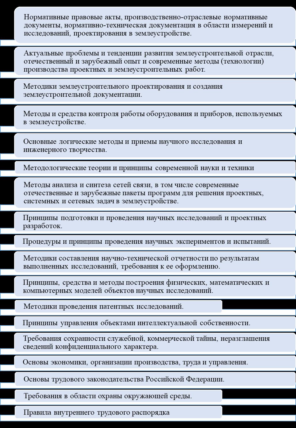 word image 118 Мониторинг и анализ образовательной деятельности образовательных организаций аграрного профиля в условиях «регуляторной гильотины»