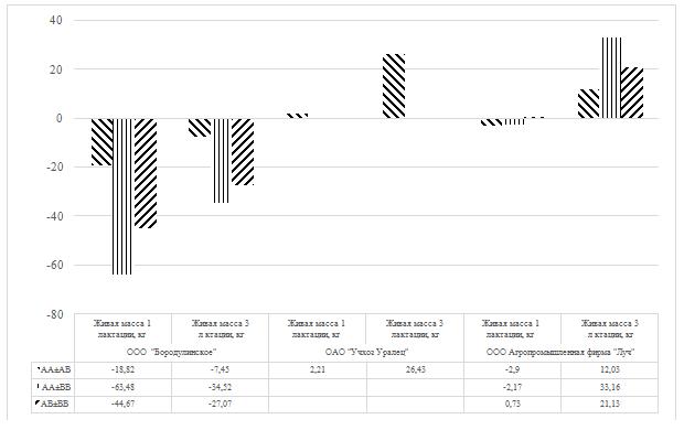 word image 12 Фенотипирование и генотипирование популяции крупного рогатого скота Свердловской области по генам ассоциированным с продуктивностью