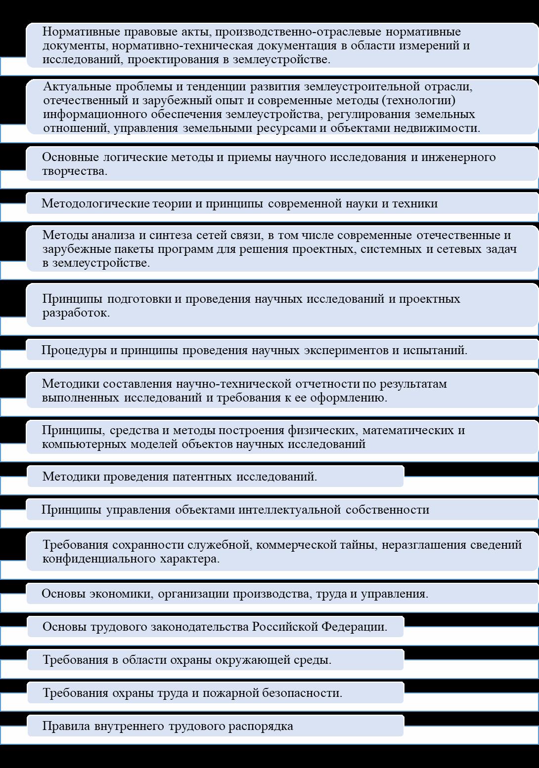 word image 120 Мониторинг и анализ образовательной деятельности образовательных организаций аграрного профиля в условиях «регуляторной гильотины»
