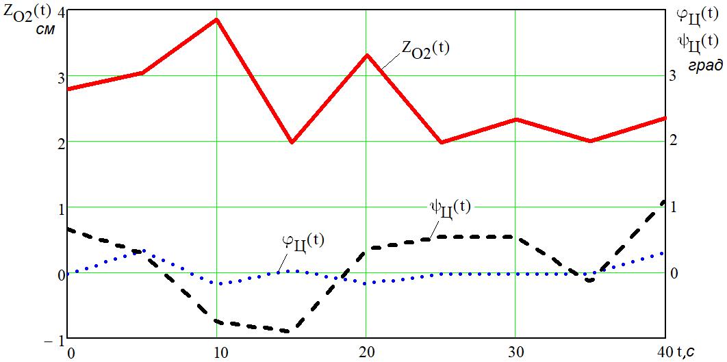 word image 1207 Разработка конструктивной схемы и обоснование параметров почвообрабатывающего посевного агрегата с пневматическим высевом семян для тракторов класса тяги 5