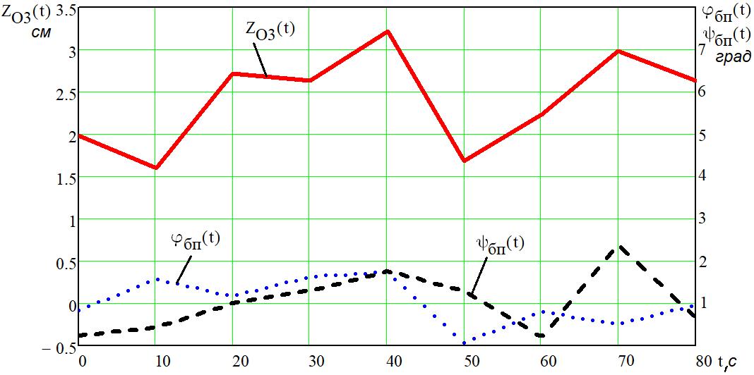 word image 1209 Разработка конструктивной схемы и обоснование параметров почвообрабатывающего посевного агрегата с пневматическим высевом семян для тракторов класса тяги 5
