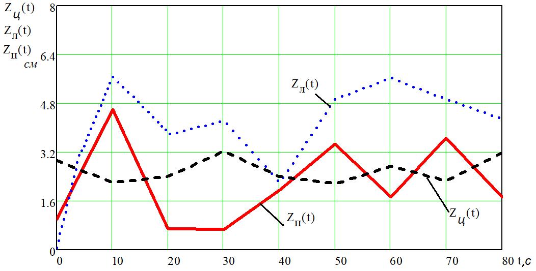 word image 1210 Разработка конструктивной схемы и обоснование параметров почвообрабатывающего посевного агрегата с пневматическим высевом семян для тракторов класса тяги 5