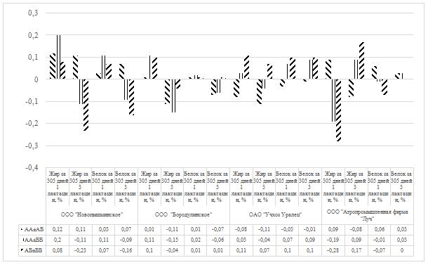 word image 14 Фенотипирование и генотипирование популяции крупного рогатого скота Свердловской области по генам ассоциированным с продуктивностью