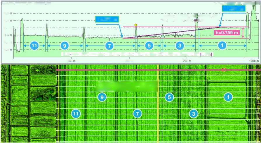 word image 149 Исследования, разработки и практические мероприятия по комплексному применению методов дистанционного зондирования, сенсоров, датчиков it, технологий точного земледелия. Проведение прикладных научных исследований по созданию цифровых моделей земной поверхности с применением бортовых высокоточных систем спутникового глобального навигационного позиционирования в технологии точного земледелия