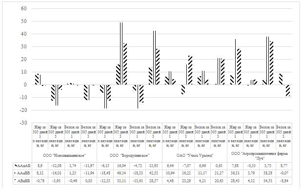 word image 15 Фенотипирование и генотипирование популяции крупного рогатого скота Свердловской области по генам ассоциированным с продуктивностью