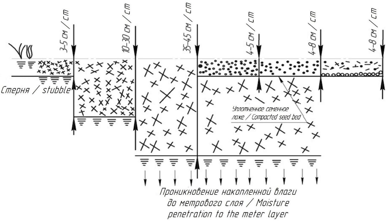 word image 168 Разработка конструктивной схемы и обоснование параметров почвообрабатывающего посевного агрегата с пневматическим высевом семян для тракторов класса тяги 5