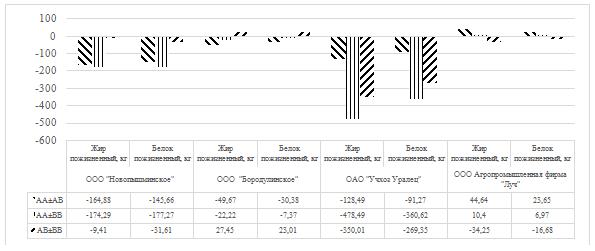 word image 17 Фенотипирование и генотипирование популяции крупного рогатого скота Свердловской области по генам ассоциированным с продуктивностью