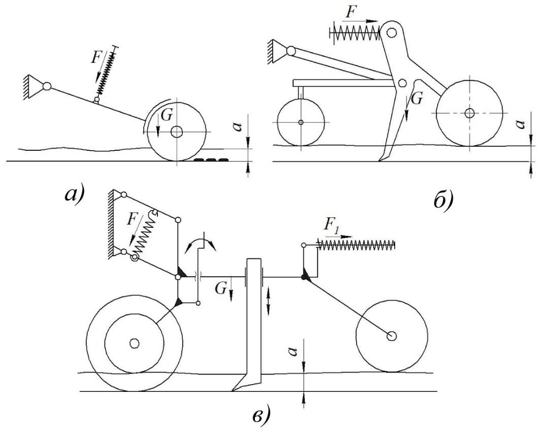word image 176 Разработка конструктивной схемы и обоснование параметров почвообрабатывающего посевного агрегата с пневматическим высевом семян для тракторов класса тяги 5