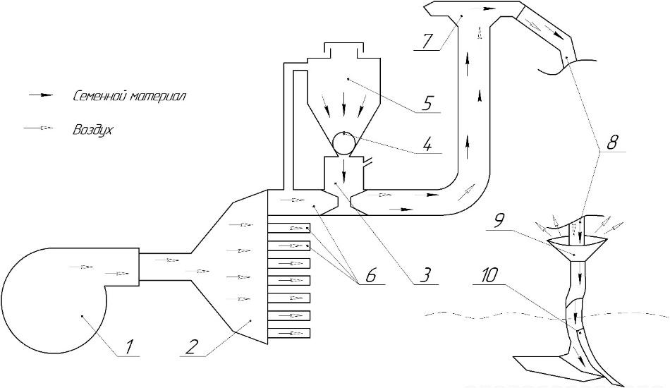 word image 177 Разработка конструктивной схемы и обоснование параметров почвообрабатывающего посевного агрегата с пневматическим высевом семян для тракторов класса тяги 5