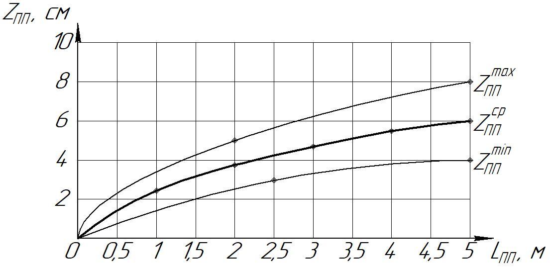 word image 181 Разработка конструктивной схемы и обоснование параметров почвообрабатывающего посевного агрегата с пневматическим высевом семян для тракторов класса тяги 5