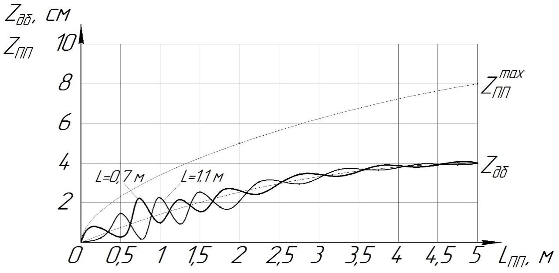 word image 183 Разработка конструктивной схемы и обоснование параметров почвообрабатывающего посевного агрегата с пневматическим высевом семян для тракторов класса тяги 5