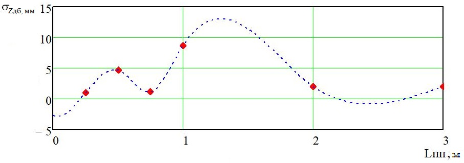 word image 184 Разработка конструктивной схемы и обоснование параметров почвообрабатывающего посевного агрегата с пневматическим высевом семян для тракторов класса тяги 5