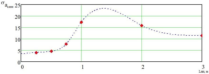 word image 185 Разработка конструктивной схемы и обоснование параметров почвообрабатывающего посевного агрегата с пневматическим высевом семян для тракторов класса тяги 5