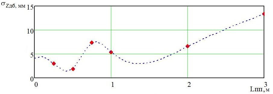word image 186 Разработка конструктивной схемы и обоснование параметров почвообрабатывающего посевного агрегата с пневматическим высевом семян для тракторов класса тяги 5