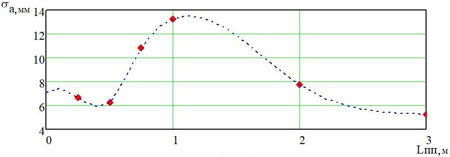 word image 187 Разработка конструктивной схемы и обоснование параметров почвообрабатывающего посевного агрегата с пневматическим высевом семян для тракторов класса тяги 5