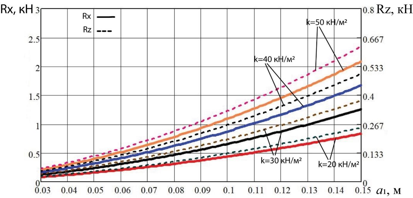 word image 191 Разработка конструктивной схемы и обоснование параметров почвообрабатывающего посевного агрегата с пневматическим высевом семян для тракторов класса тяги 5