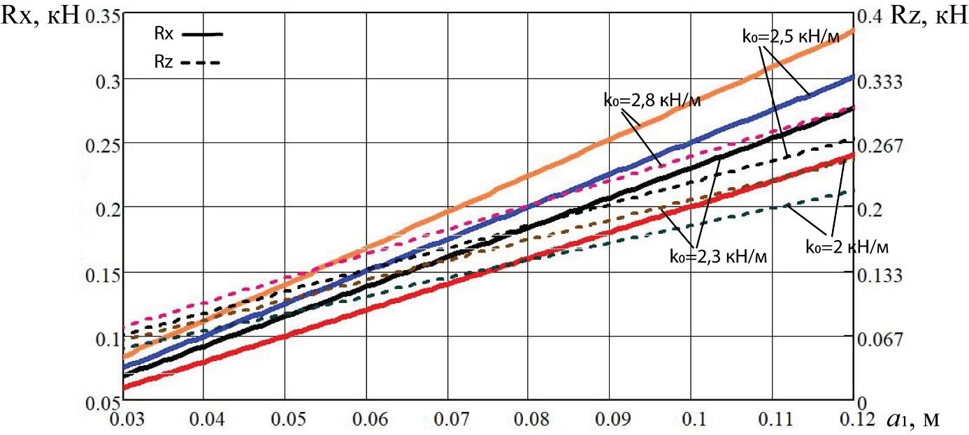 word image 192 Разработка конструктивной схемы и обоснование параметров почвообрабатывающего посевного агрегата с пневматическим высевом семян для тракторов класса тяги 5
